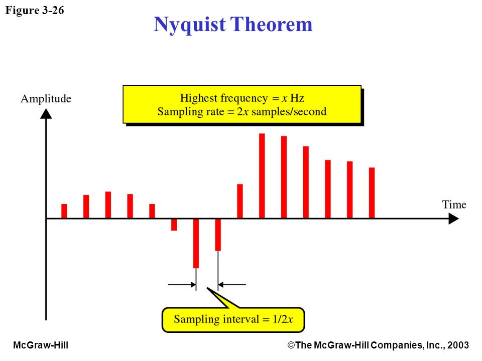 McGraw-Hill©The McGraw-Hill Companies, Inc., 2003 Figure 3-26 Nyquist Theorem