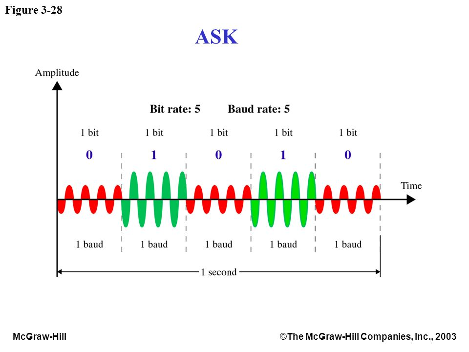 McGraw-Hill©The McGraw-Hill Companies, Inc., 2003 Figure 3-28 ASK