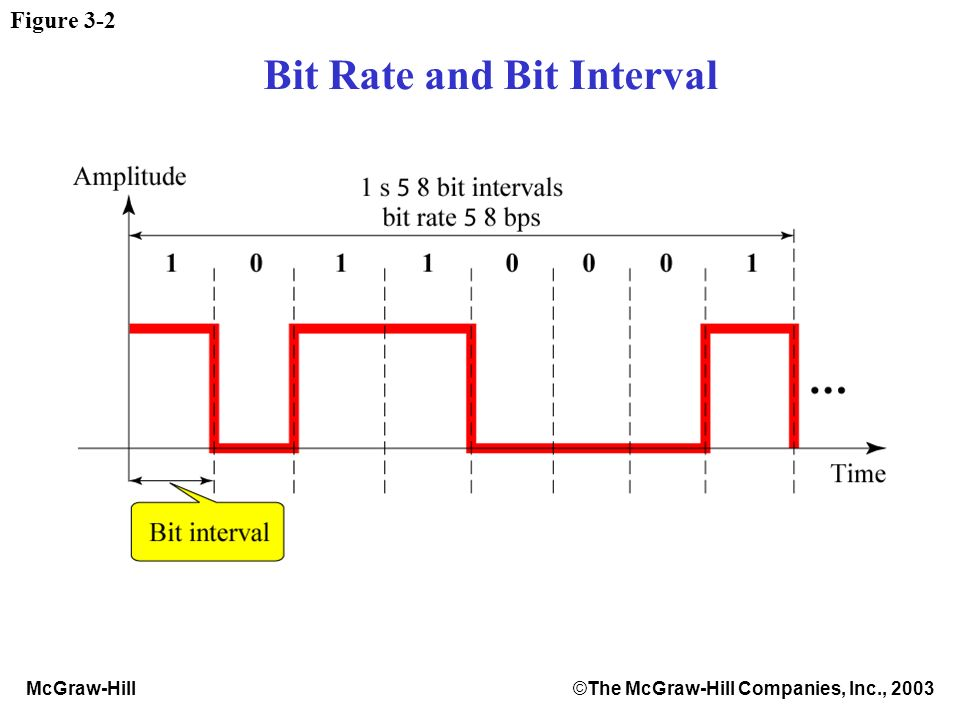 McGraw-Hill©The McGraw-Hill Companies, Inc., 2003 Bit Rate and Bit Interval Figure 3-2