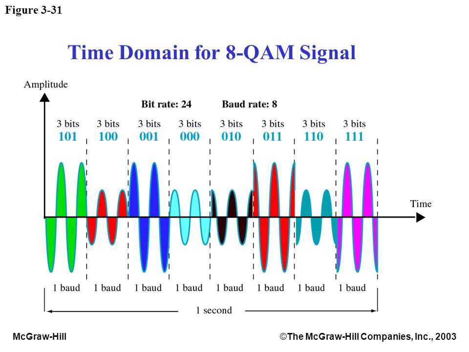 McGraw-Hill©The McGraw-Hill Companies, Inc., 2003 Figure 3-31 Time Domain for 8-QAM Signal