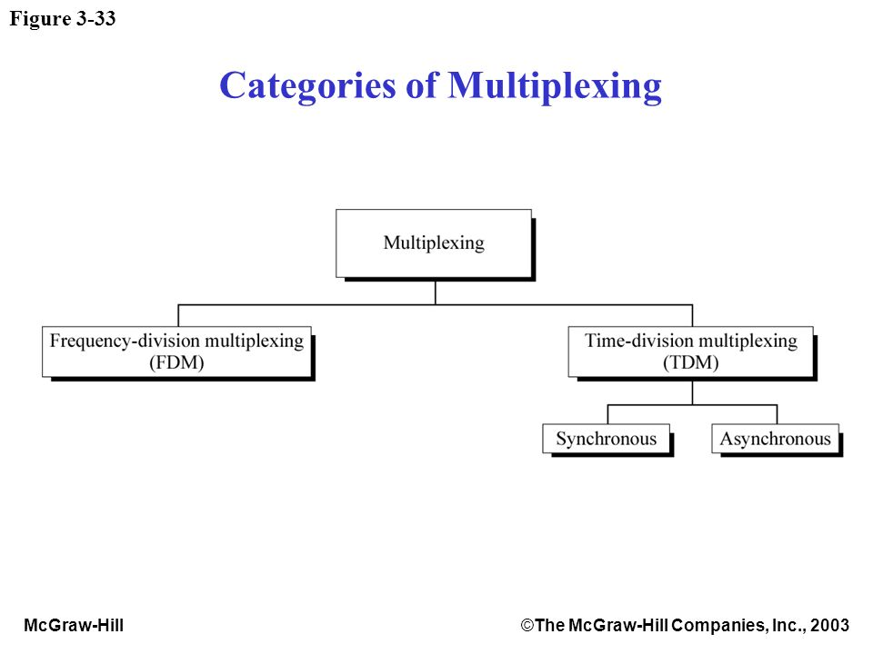 McGraw-Hill©The McGraw-Hill Companies, Inc., 2003 Figure 3-33 Categories of Multiplexing