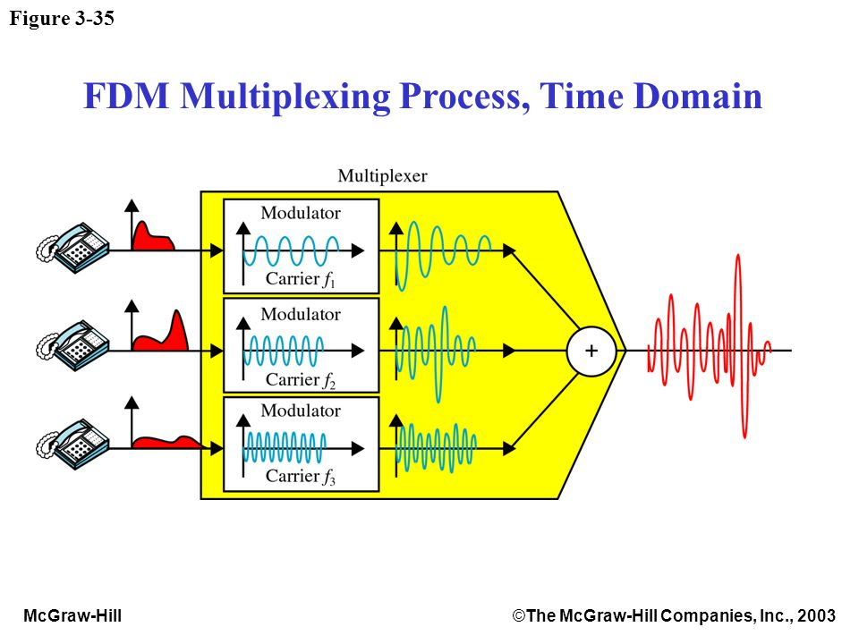 McGraw-Hill©The McGraw-Hill Companies, Inc., 2003 Figure 3-35 FDM Multiplexing Process, Time Domain
