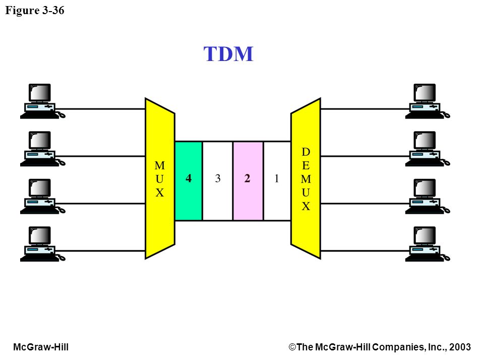 McGraw-Hill©The McGraw-Hill Companies, Inc., 2003 Figure 3-36 TDM