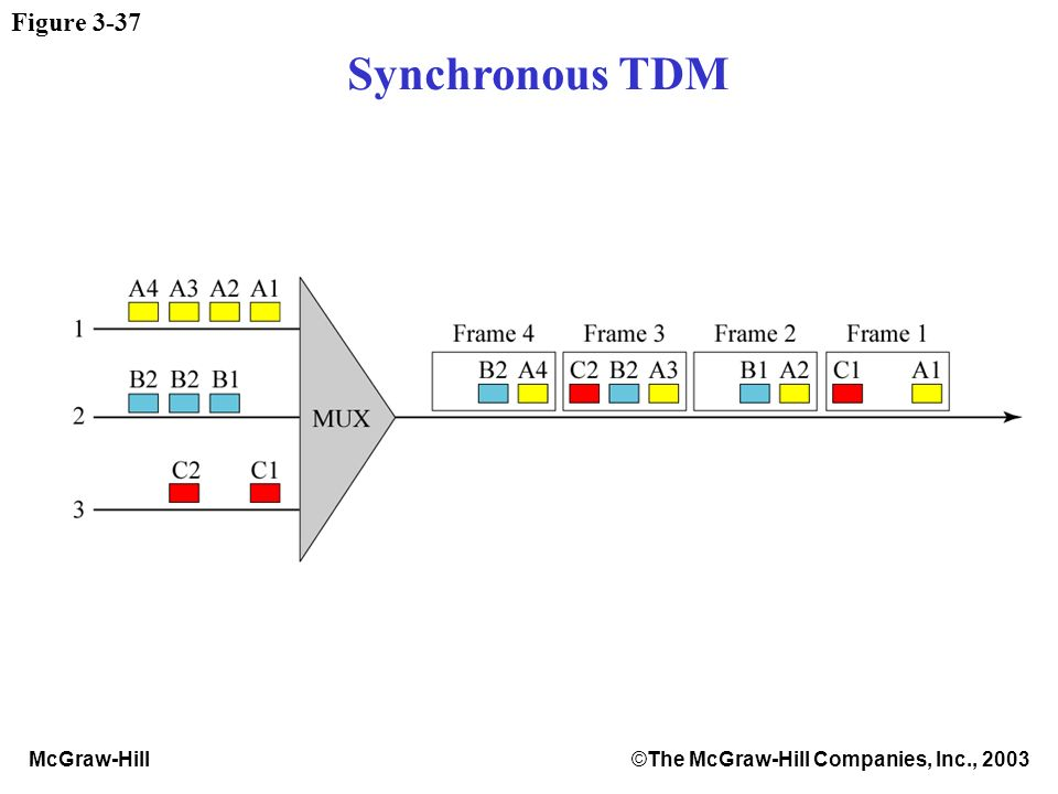 McGraw-Hill©The McGraw-Hill Companies, Inc., 2003 Figure 3-37 Synchronous TDM