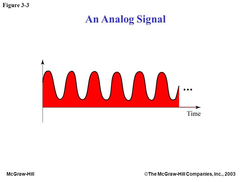 McGraw-Hill©The McGraw-Hill Companies, Inc., 2003 Figure 3-3 An Analog Signal