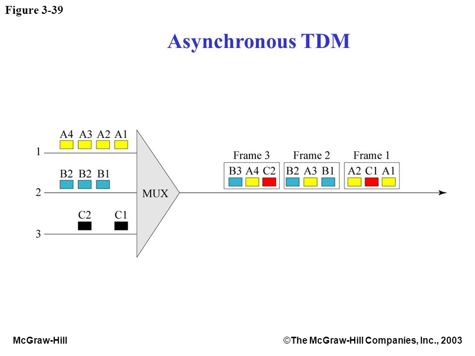 McGraw-Hill©The McGraw-Hill Companies, Inc., 2003 Figure 3-39 Asynchronous TDM
