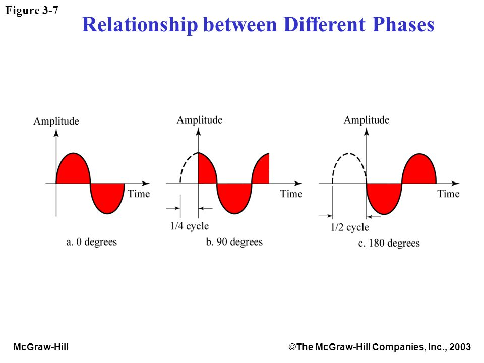 McGraw-Hill©The McGraw-Hill Companies, Inc., 2003 Figure 3-7 Relationship between Different Phases