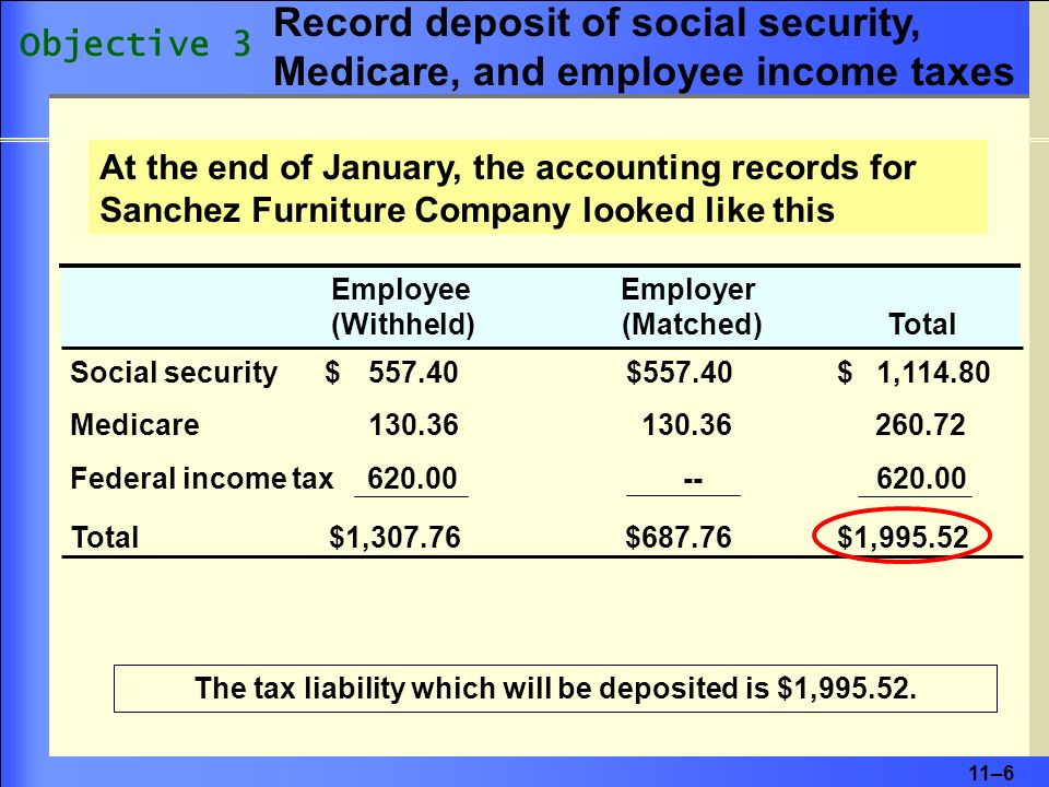 11–6 At the end of January, the accounting records for Sanchez Furniture Company looked like this Employee Employer (Withheld) (Matched) Total Social security $ 557.40 $557.40 $ 1,114.80 Medicare 130.36 130.36 260.72 Federal income tax 620.00 -- 620.00 Total $1,307.76 $687.76 $1,995.52 The tax liability which will be deposited is $1,995.52.