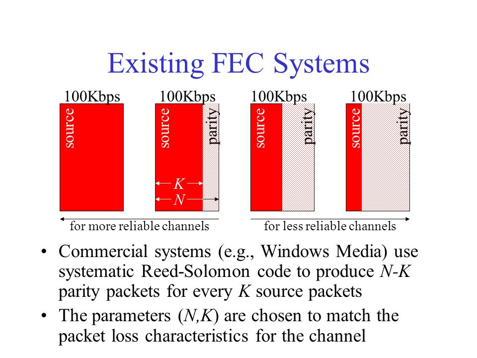 Existing FEC Systems Commercial systems (e.g., Windows Media) use systematic Reed-Solomon code to produce N-K parity packets for every K source packets The parameters (N,K) are chosen to match the packet loss characteristics for the channel source parity 100Kbps K N for more reliable channelsfor less reliable channels