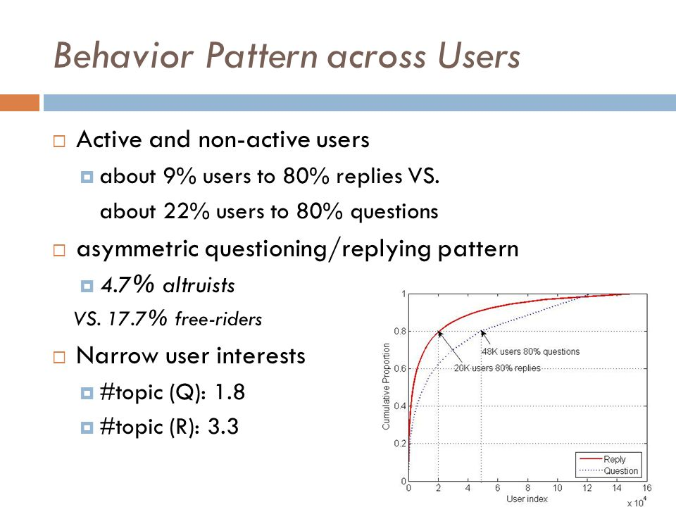Behavior Pattern across Users Active and non-active users about 9% users to 80% replies VS.