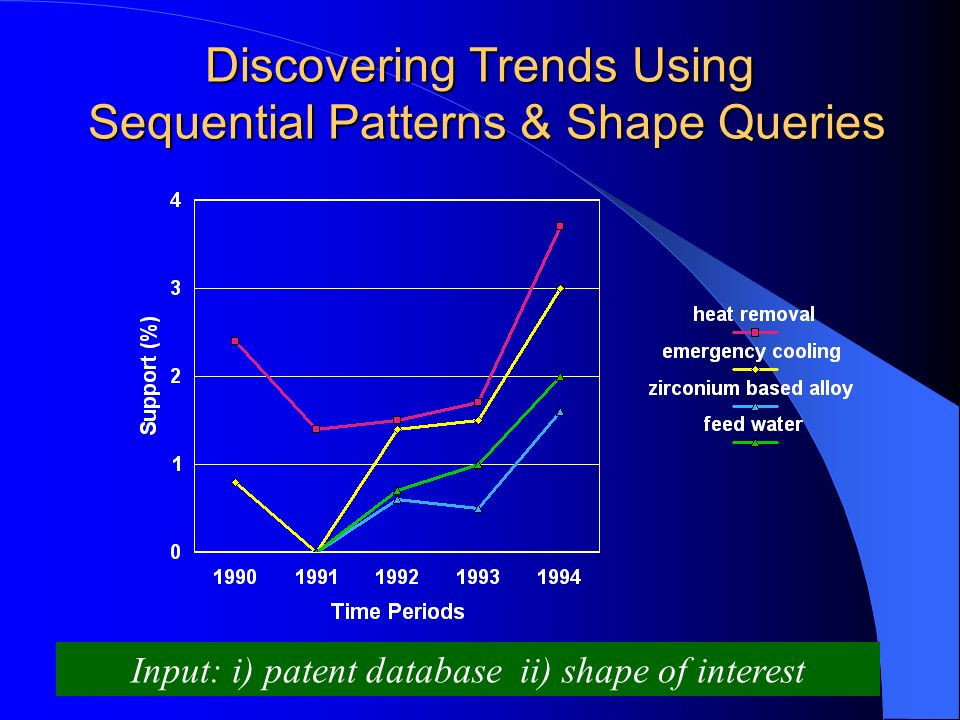 Discovering Trends Using Sequential Patterns & Shape Queries Input: i) patent database ii) shape of interest