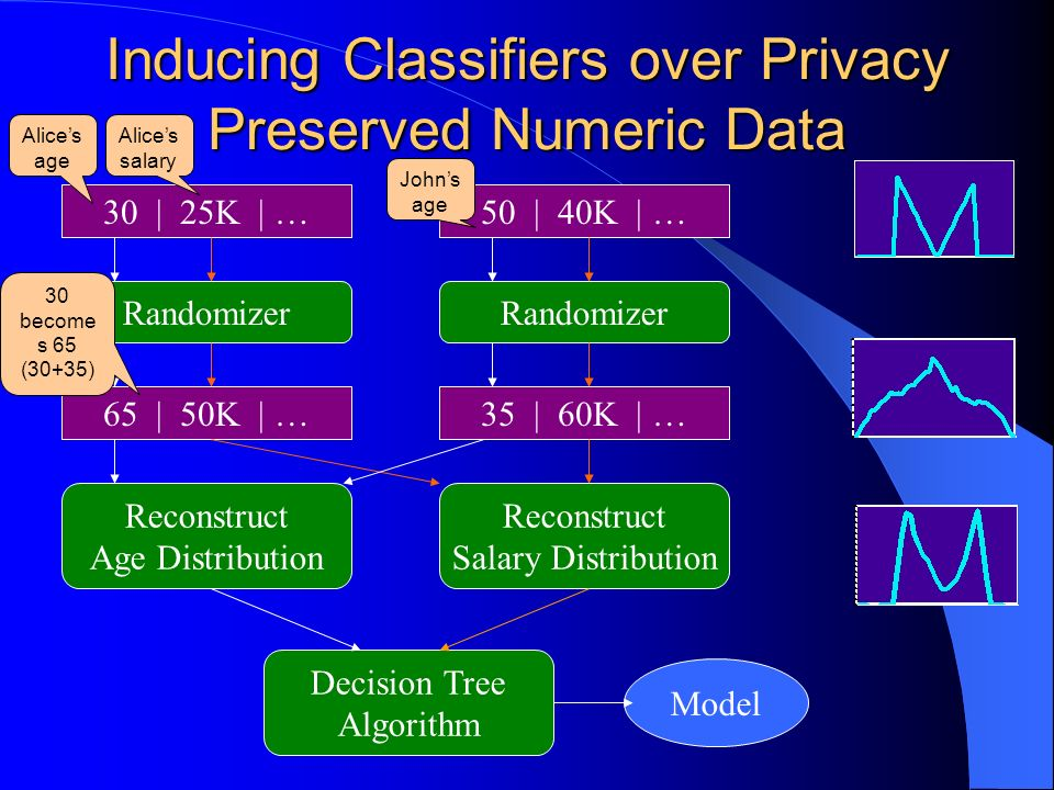 Inducing Classifiers over Privacy Preserved Numeric Data 30 | 25K | …50 | 40K | … Randomizer 65 | 50K | … Randomizer 35 | 60K | … Reconstruct Age Distribution Reconstruct Salary Distribution Decision Tree Algorithm Model 30 become s 65 (30+35) Alices age Alices salary Johns age