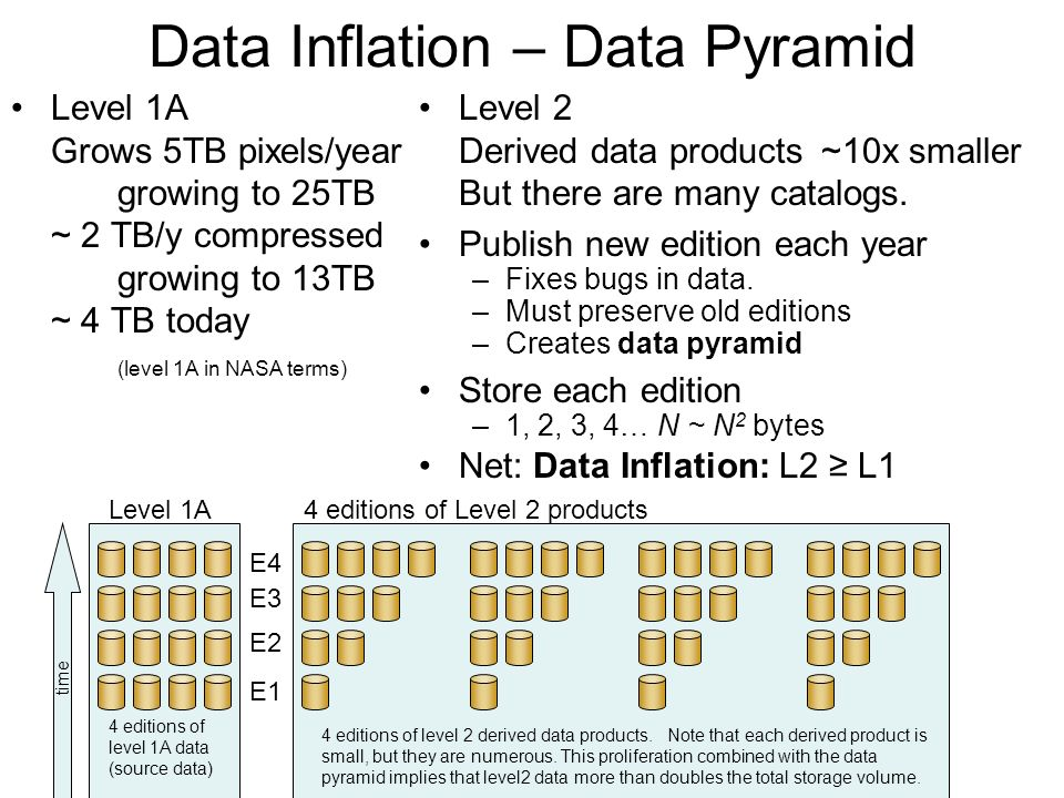 Data Inflation – Data Pyramid Level 1A Grows 5TB pixels/year growing to 25TB ~ 2 TB/y compressed growing to 13TB ~ 4 TB today (level 1A in NASA terms) Level 2 Derived data products ~10x smaller But there are many catalogs.