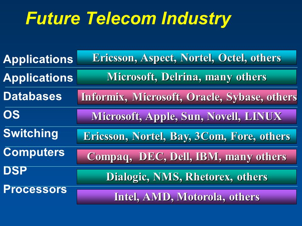 Applications Databases OS Switching Computers DSP Processors Microsoft, Delrina, many others Microsoft, Apple, Sun, Novell, LINUX Ericsson, Aspect, Nortel, Octel, others Dialogic, NMS, Rhetorex, others Ericsson, Nortel, Bay, 3Com, Fore, others Compaq, DEC, Dell, IBM, many others Intel, AMD, Motorola, others Informix, Microsoft, Oracle, Sybase, others Informix, Microsoft, Oracle, Sybase, others Future Telecom Industry