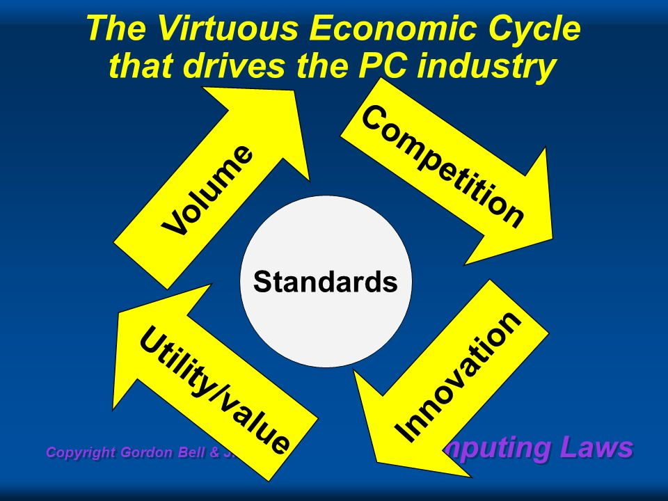 Copyright Gordon Bell & Jim Gray Computing Laws Innovation The Virtuous Economic Cycle that drives the PC industry Volume Competition Standards Utility/value