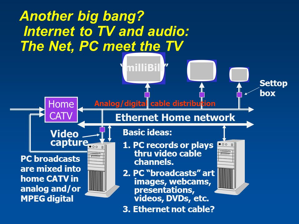 Home CATV Analog/digital cable distribution PC broadcasts are mixed into home CATV in analog and/or MPEG digital Ethernet Home network Video capture milliBill Basic ideas: 1.