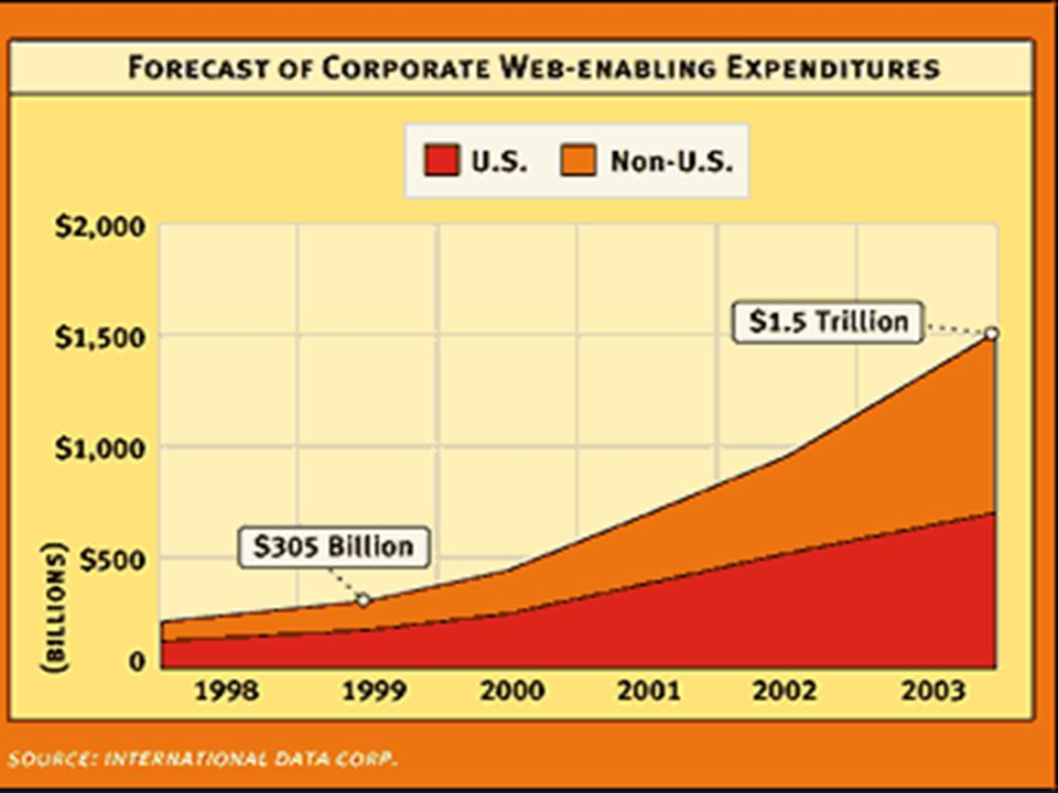 Copyright Gordon Bell & Jim Gray Computing Laws Forecast of corp web-enabled expenditures