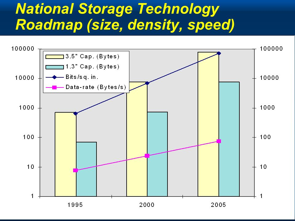 Copyright Gordon Bell & Jim Gray Computing Laws National Storage Technology Roadmap (size, density, speed)