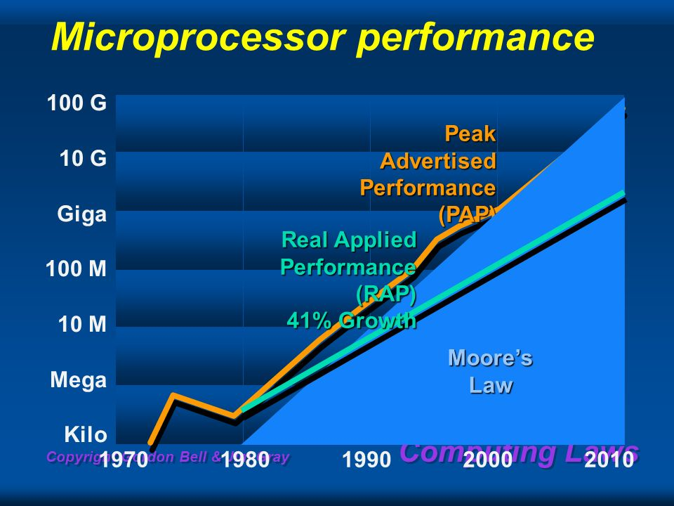 Copyright Gordon Bell & Jim Gray Computing Laws Microprocessor performance 100 G 10 G Giga 100 M 10 M Mega Kilo 19701980199020002010 Peak Advertised Performance (PAP) Moores Law Real Applied Performance (RAP) 41% Growth