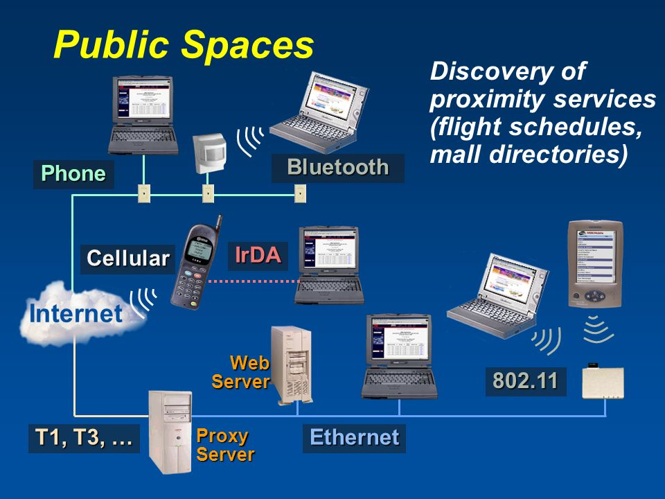 T1, T3, … Public Spaces Discovery of proximity services (flight schedules, mall directories) Proxy Server Phone Ethernet Internet WebServer 802.11 IrDA Cellular Bluetooth