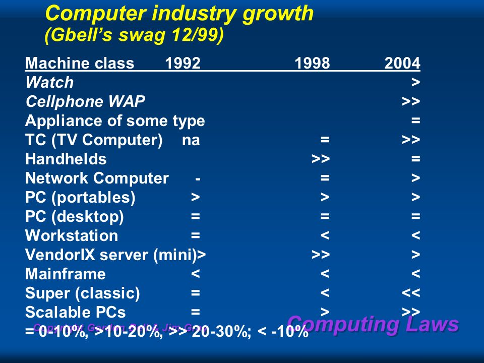 Copyright Gordon Bell & Jim Gray Computing Laws Computer industry growth (Gbells swag 12/99) Machine class199219982004 Watch> Cellphone WAP>> Appliance of some type= TC (TV Computer)na=>> Handhelds>>= Network Computer-=> PC (portables)>>> PC (desktop)=== Workstation=<< VendorIX server (mini)>>>> Mainframe<<< Super (classic)=<<< Scalable PCs=>>> = 0-10%, >10-20%, >> 20-30%; < -10%