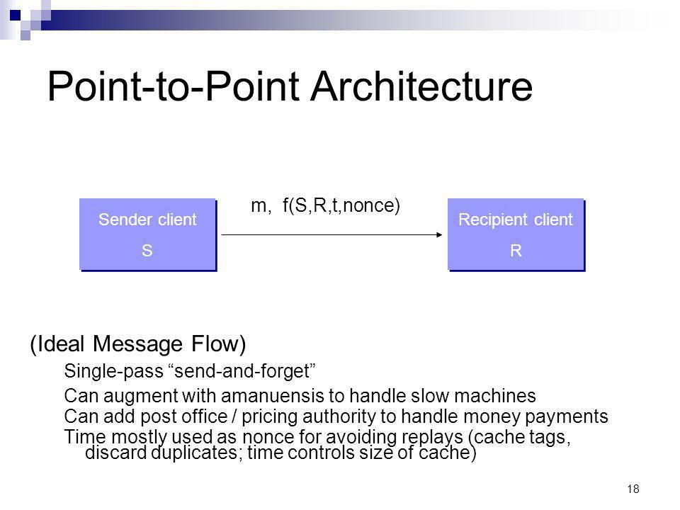 18 Point-to-Point Architecture (Ideal Message Flow) Single-pass send-and-forget Can augment with amanuensis to handle slow machines Can add post office / pricing authority to handle money payments Time mostly used as nonce for avoiding replays (cache tags, discard duplicates; time controls size of cache) Sender client S Sender client S Recipient client R Recipient client R m, f(S,R,t,nonce)