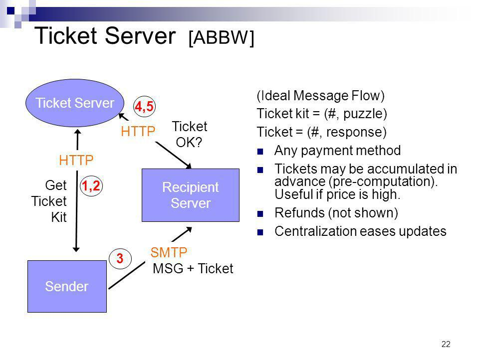 22 (Ideal Message Flow) Ticket kit = (#, puzzle) Ticket = (#, response) Any payment method Tickets may be accumulated in advance (pre-computation).
