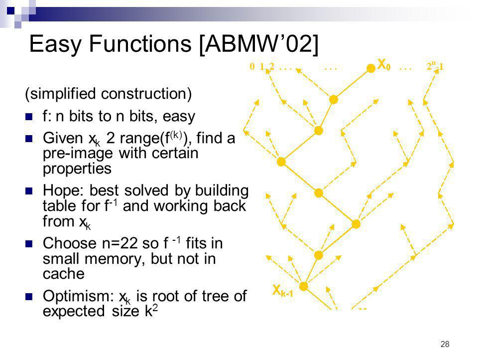 28 Easy Functions [ABMW02] (simplified construction) f: n bits to n bits, easy Given x k 2 range(f (k) ), find a pre-image with certain properties Hope: best solved by building table for f -1 and working back from x k Choose n=22 so f -1 fits in small memory, but not in cache Optimism: x k is root of tree of expected size k 2