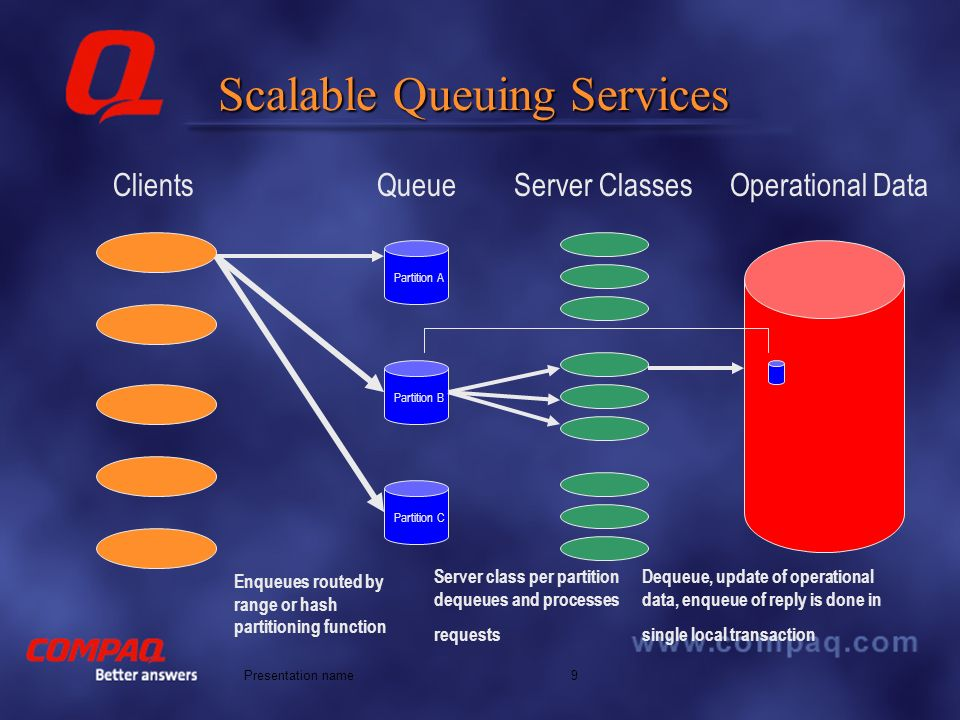 Better answers 9Presentation name Scalable Queuing Services Clients QueueServer Classes Partition A Partition C Partition B Operational Data Enqueues routed by range or hash partitioning function Server class per partition dequeues and processes requests Dequeue, update of operational data, enqueue of reply is done in single local transaction