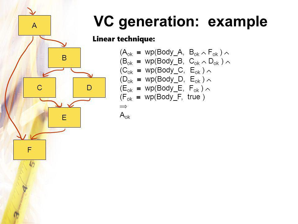 VC generation: example B E F CD (A ok wp(Body_A, B ok F ok ) (B ok wp(Body_B, C ok D ok ) (C ok wp(Body_C, E ok ) (D ok wp(Body_D, E ok ) (E ok wp(Body_E, F ok ) (F ok wp(Body_F, true ) A ok Linear technique: A