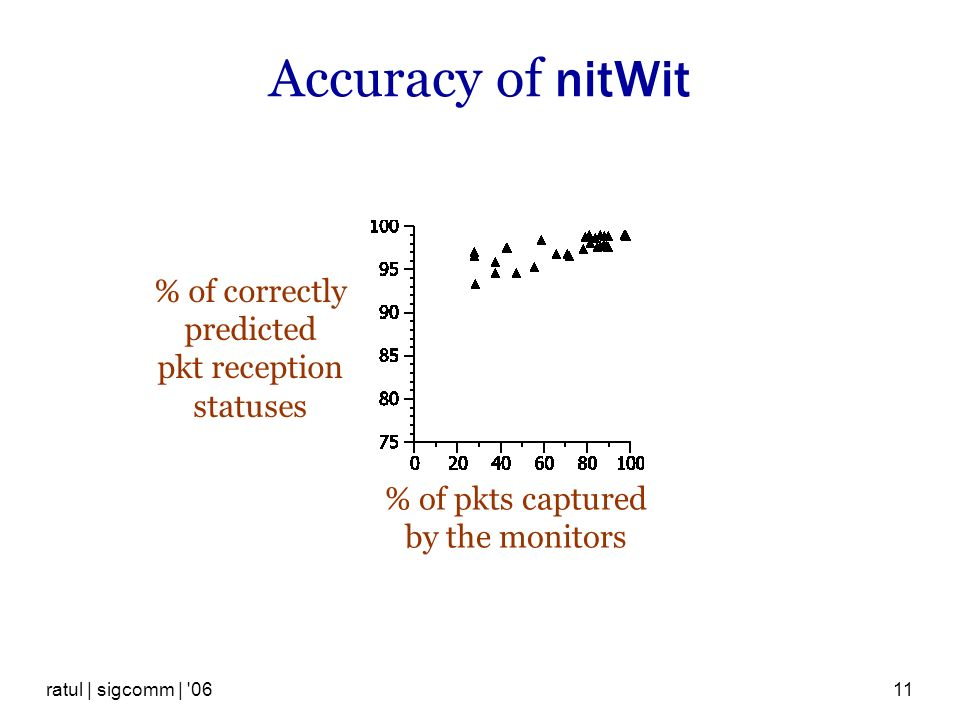 ratul | sigcomm | 0611 Accuracy of nitWit % of pkts captured by the monitors % of correctly predicted pkt reception statuses