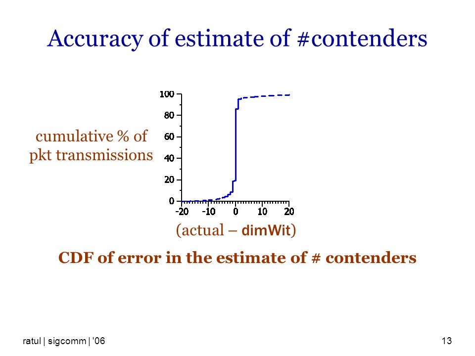 ratul | sigcomm | 0613 Accuracy of estimate of #contenders (actual – dimWit ) cumulative % of pkt transmissions CDF of error in the estimate of # contenders