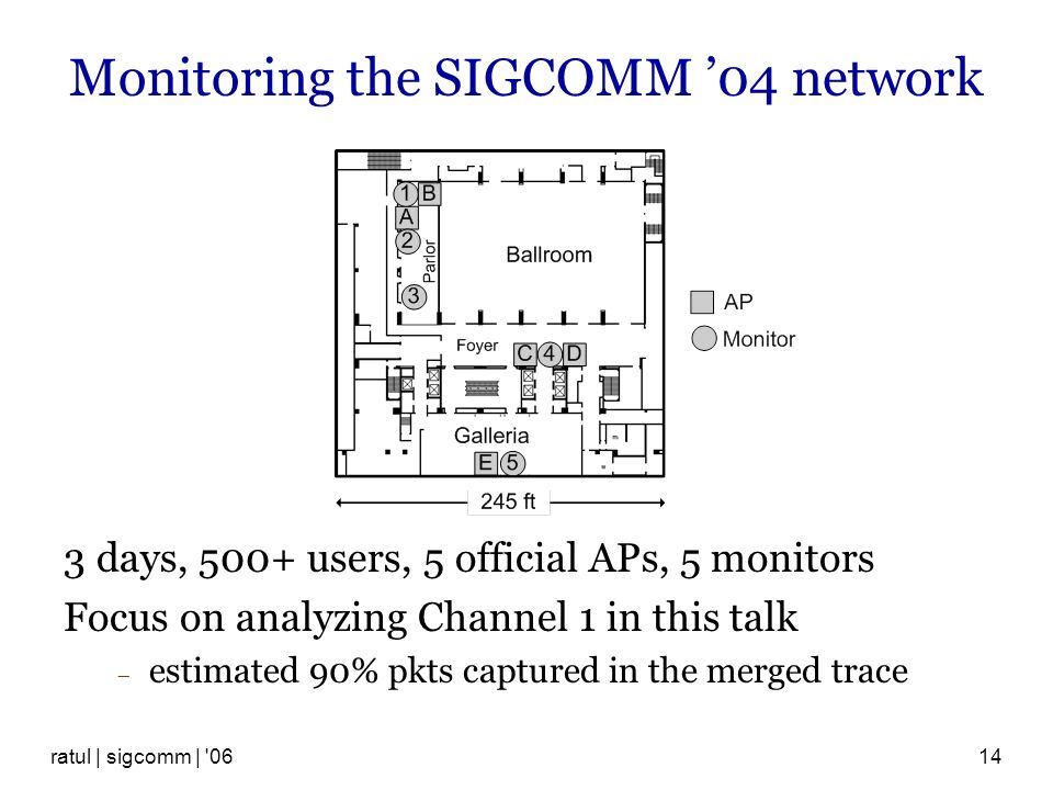 ratul | sigcomm | 0614 Monitoring the SIGCOMM 04 network 3 days, 500+ users, 5 official APs, 5 monitors Focus on analyzing Channel 1 in this talk estimated 90% pkts captured in the merged trace