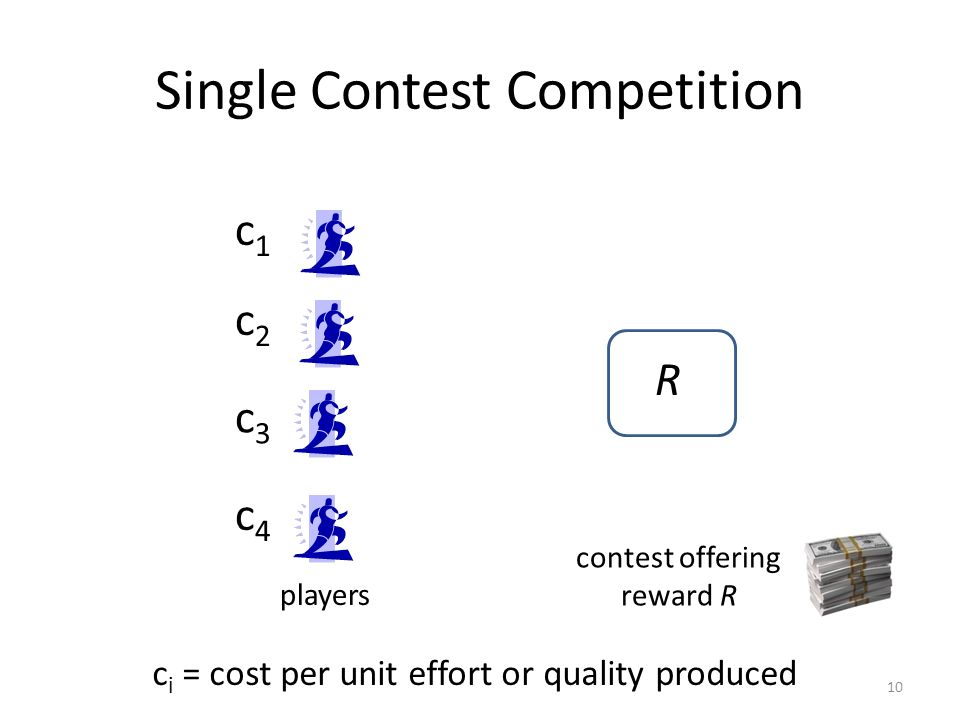 Single Contest Competition 10 c1c1 c2c2 c3c3 c4c4 R c i = cost per unit effort or quality produced contest offering reward R players