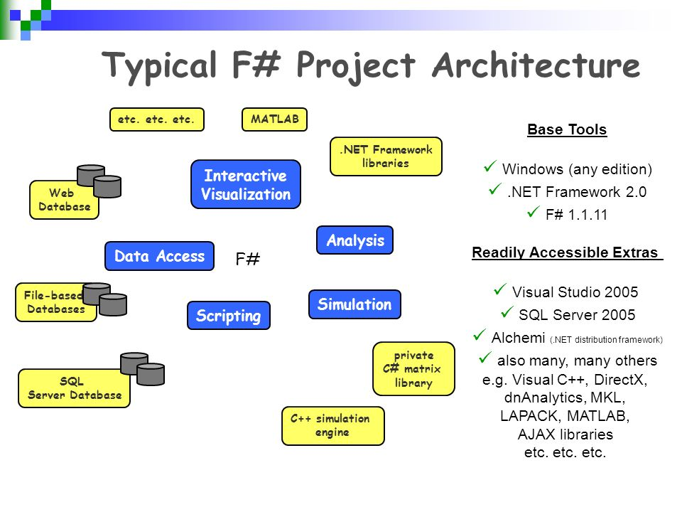 Typical F# Project Architecture Base Tools Windows (any edition).NET Framework 2.0 F# 1.1.11 Readily Accessible Extras Visual Studio 2005 SQL Server 2005 Alchemi (.NET distribution framework) also many, many others e.g.