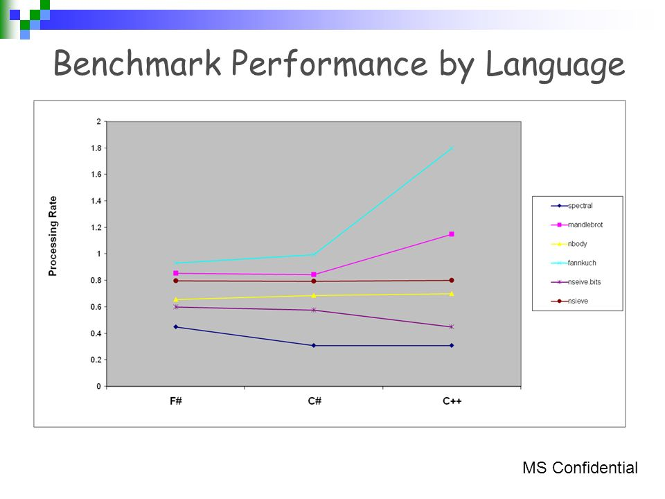 Benchmark Performance by Language MS Confidential