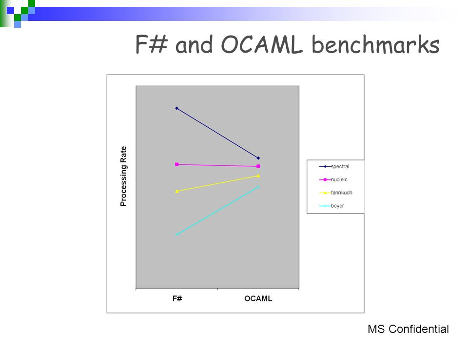 F# and OCAML benchmarks MS Confidential