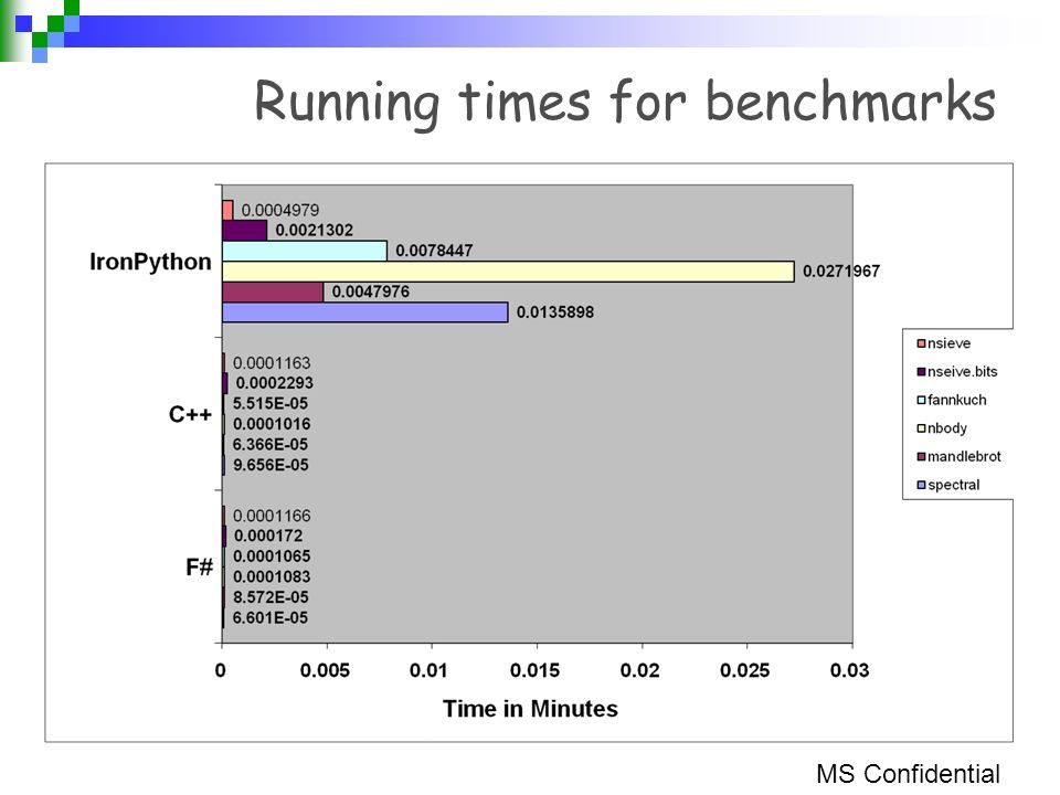 Running times for benchmarks MS Confidential