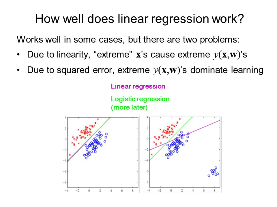 How well does linear regression work.