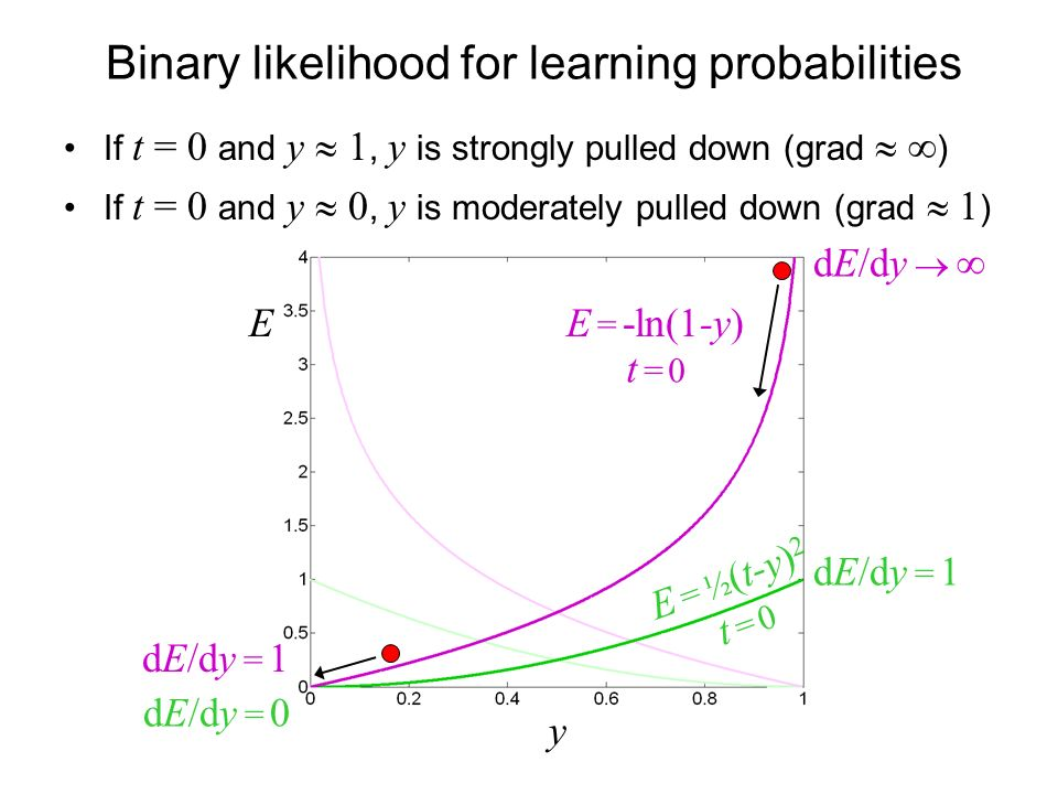 Binary likelihood for learning probabilities If t = 0 and y 1, y is strongly pulled down (grad ) If t = 0 and y 0, y is moderately pulled down (grad 1 ) E = -ln(1-y) y t = 0t = 0 E dE/dy = 1 dE/dy = 0 E = ½ (t-y) 2 t = 0t = 0 dE/dy = 1 dE/dy