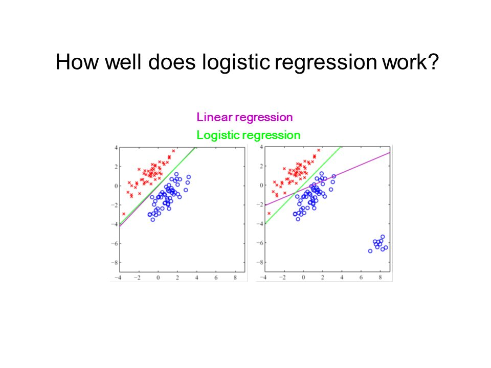 How well does logistic regression work Logistic regression Linear regression