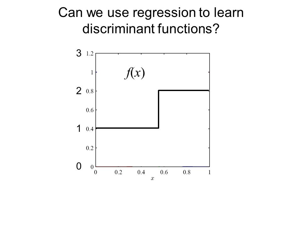 Can we use regression to learn discriminant functions 2 1 0 3 f(x)f(x)
