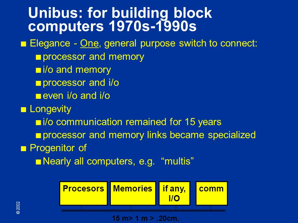 © 2002 Unibus: for building block computers 1970s-1990s Elegance - One, general purpose switch to connect: processor and memory i/o and memory processor and i/o even i/o and i/o Longevity i/o communication remained for 15 years processor and memory links became specialized Progenitor of Nearly all computers, e.g.
