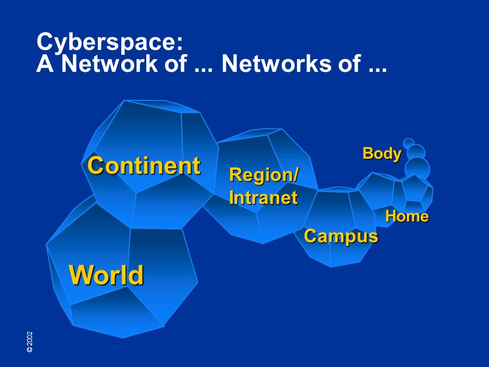 © 2002 Region/Intranet Campus Home Body World Continent Cyberspace: A Network of... Networks of...