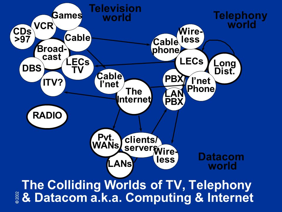 © 2002 Broad- cast Cable PBX VCR CDs >97 LECs TV Long Dist.