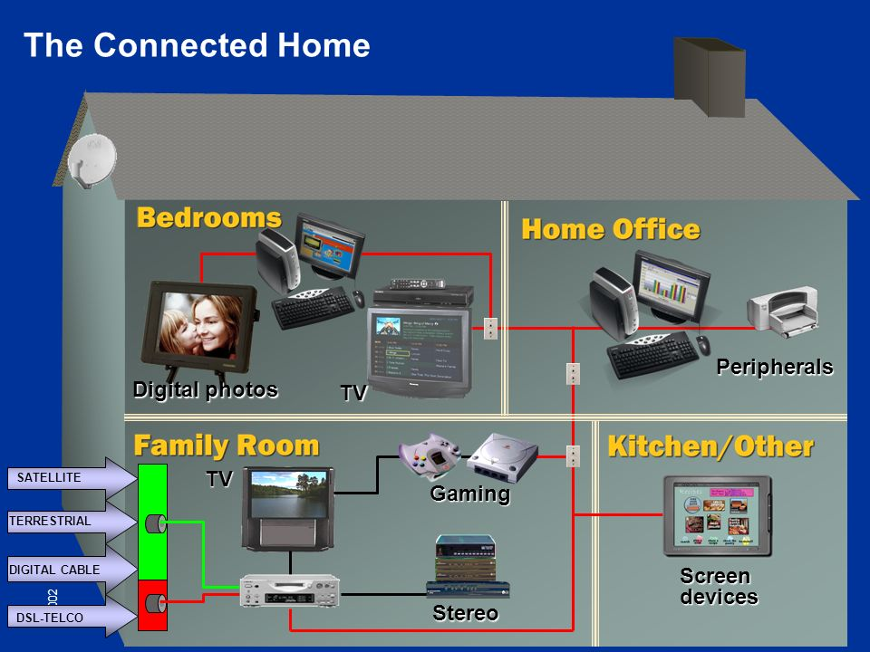 © 2002 Peripherals Screen devices Gaming Stereo TV TV Digital photos The Connected Home DSL-TELCO SATELLITE TERRESTRIAL DIGITAL CABLE