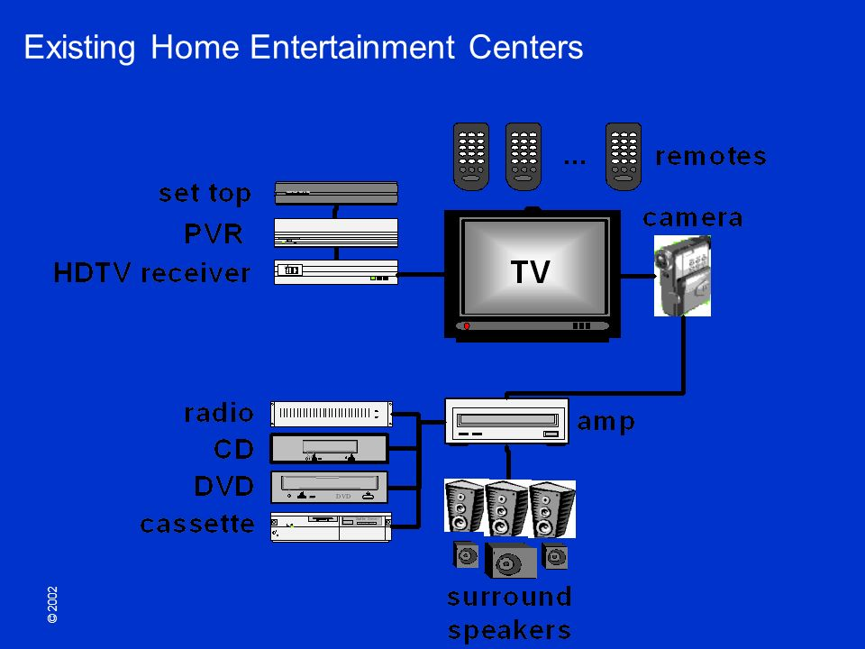 © 2002 Existing Home Entertainment Centers
