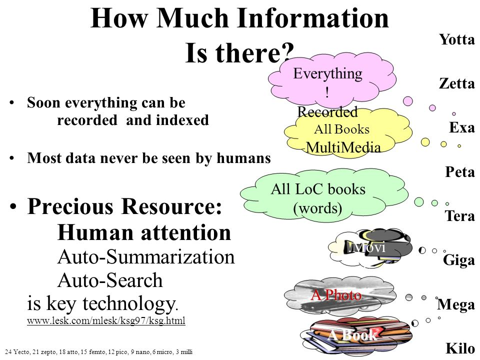How Much Information Is there.