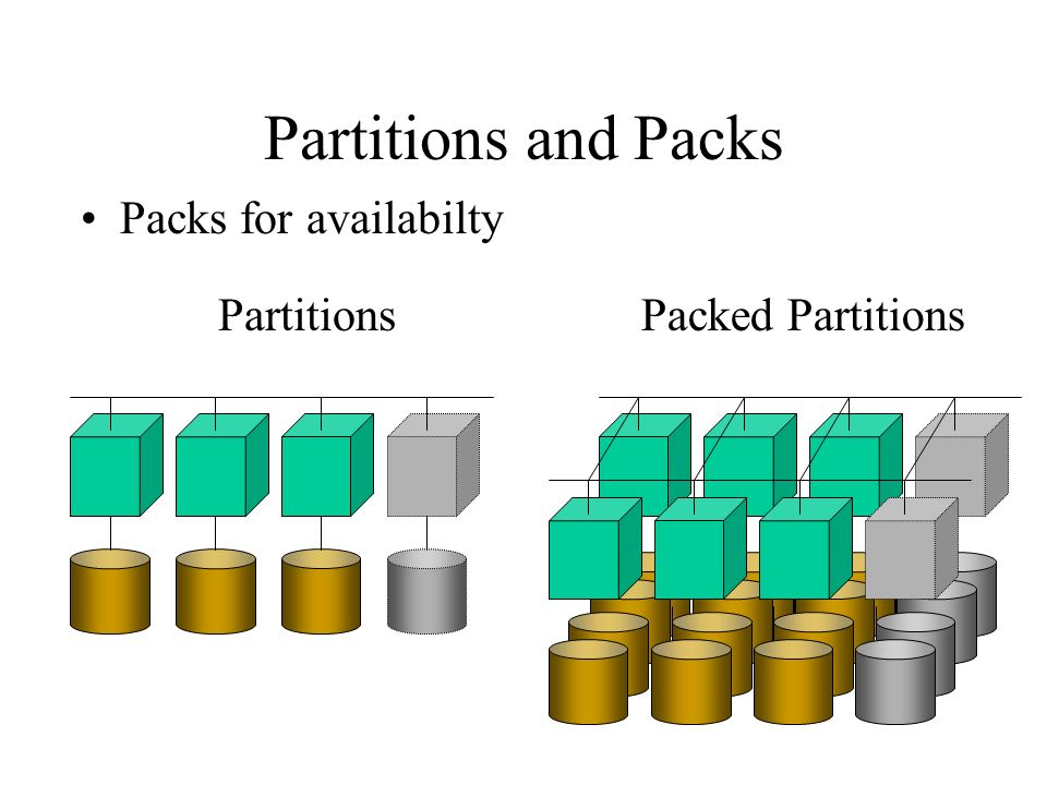 Partitions and Packs Packs for availabilty PartitionsPacked Partitions