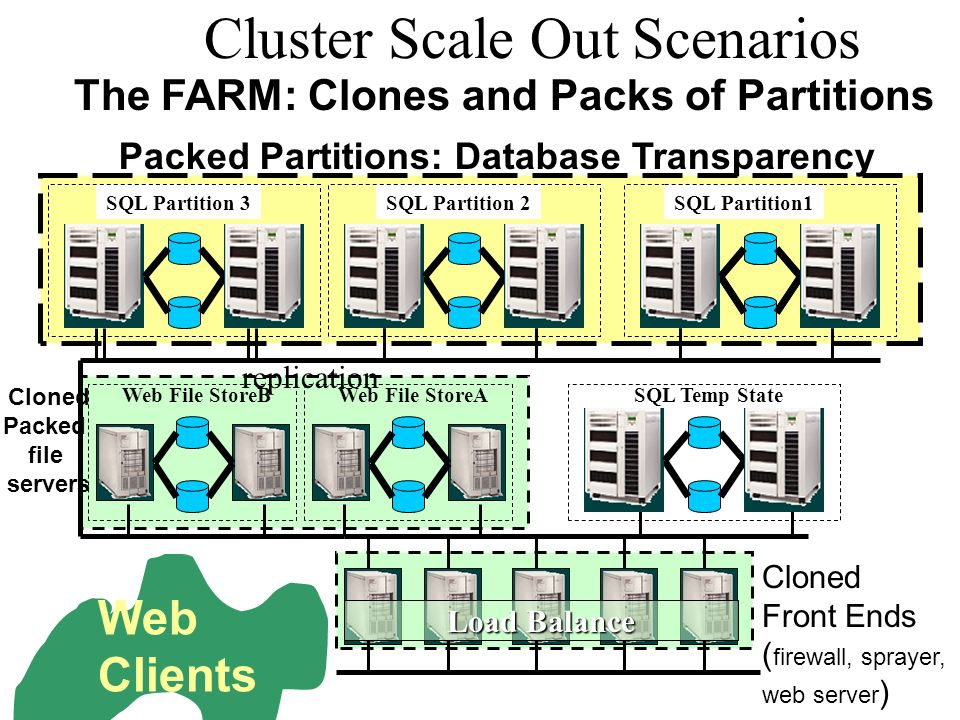 Cloned Packed file servers Packed Partitions: Database Transparency Cluster Scale Out Scenarios SQL Temp StateWeb File StoreA Cloned Front Ends ( firewall, sprayer, web server ) SQL Partition 3 The FARM: Clones and Packs of Partitions Web Clients Web File StoreB replication SQL DatabaseSQL Partition 2SQL Partition1 Load Balance